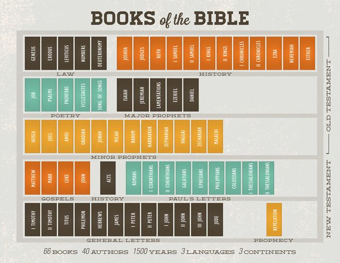 The Holy Bible, Catholic Public Domain Version