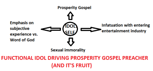 Idol of Prosperity Gospel Preacher