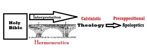 Bible hermeneutical bridge to calvinistic theology then presuppositional apologetics