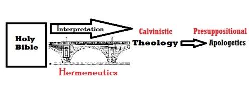 Bible hermeneutical bridge to calvinistic theology then presuppositional apologetics