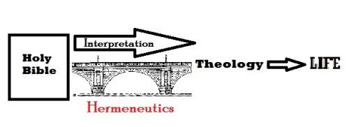Bible hermeneutical bridge to theology
