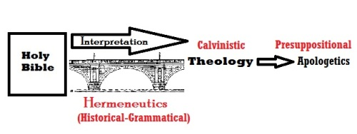 Bible historical grammatical hermeneutical bridge to calvinistic theology then presuppositional apologetics
