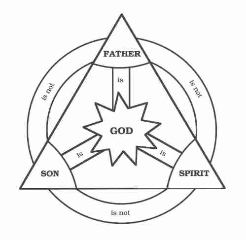 Argument Against the Trinity? Origin of the Trinity