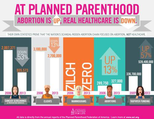 Planned parenthood services in perspective 2015