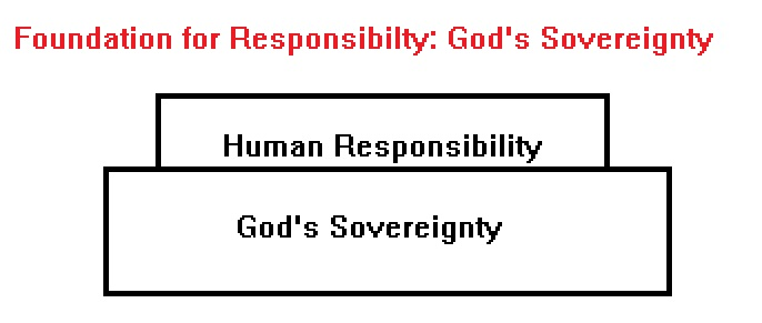 Foundation for Human Responsibility is God's Sovereignty