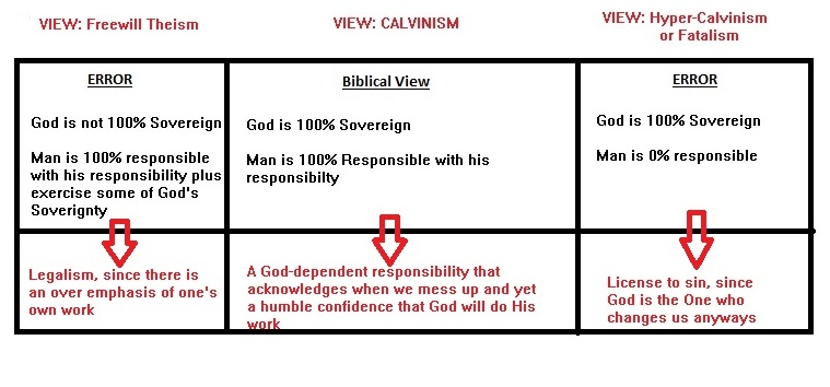 Implication of Biblical and Unbiblical view of God's soverignty and human responsibility
